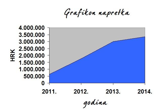 Grafikon napretka